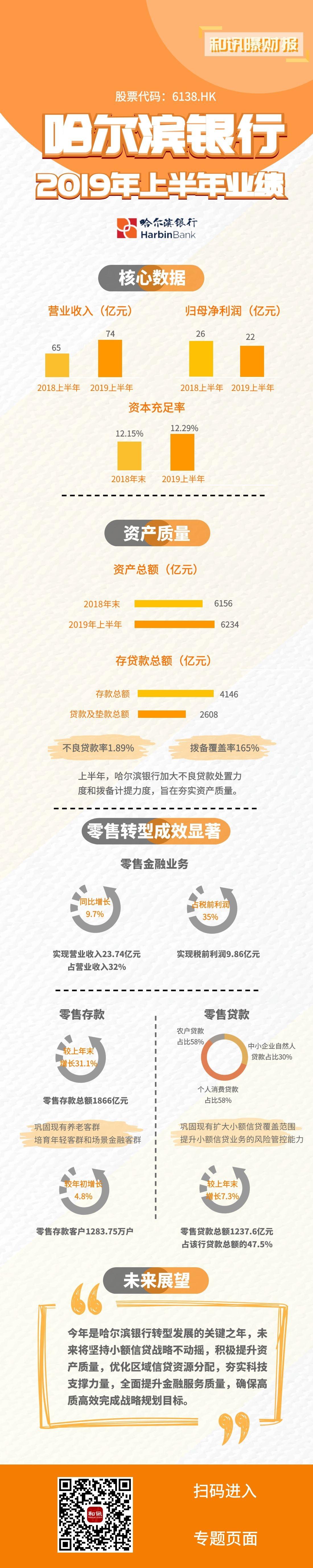 一图看懂哈尔滨银行2019年上半年业绩报告