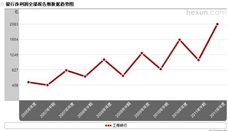 工商银行净利润趋势图图片