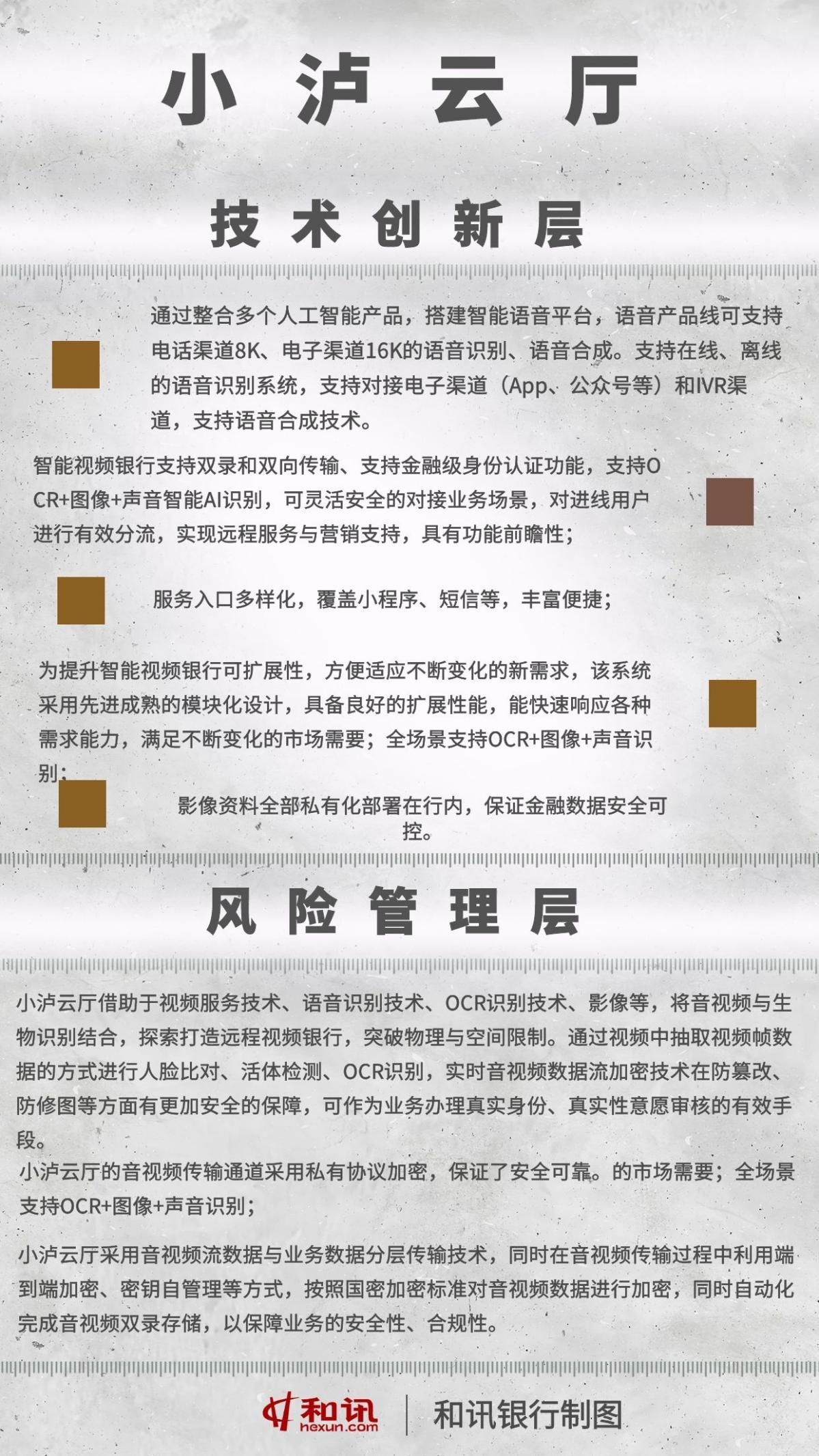 """穿梭于数据中的温暖 """"小泸云厅""""如何成为客户与泸州银行的重要连接线?"""