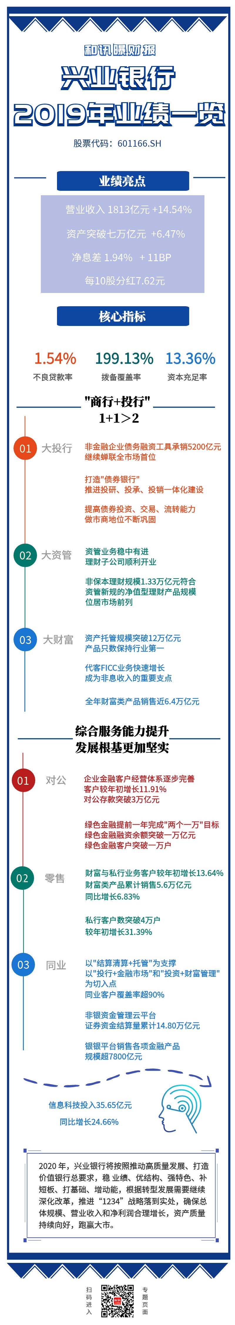 一图看懂兴业银行2019年年度报告